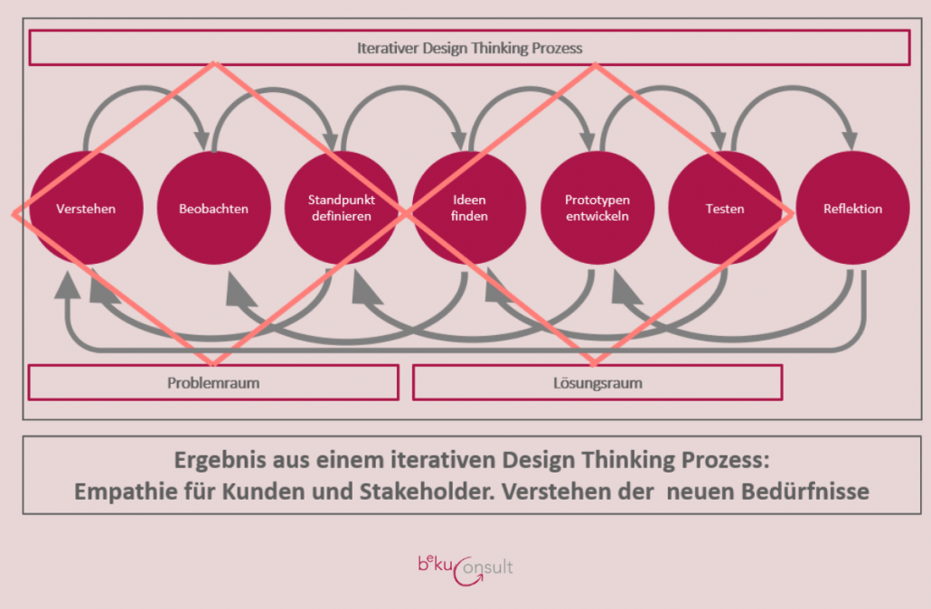 Interaktiver Design-Thinking Prozess