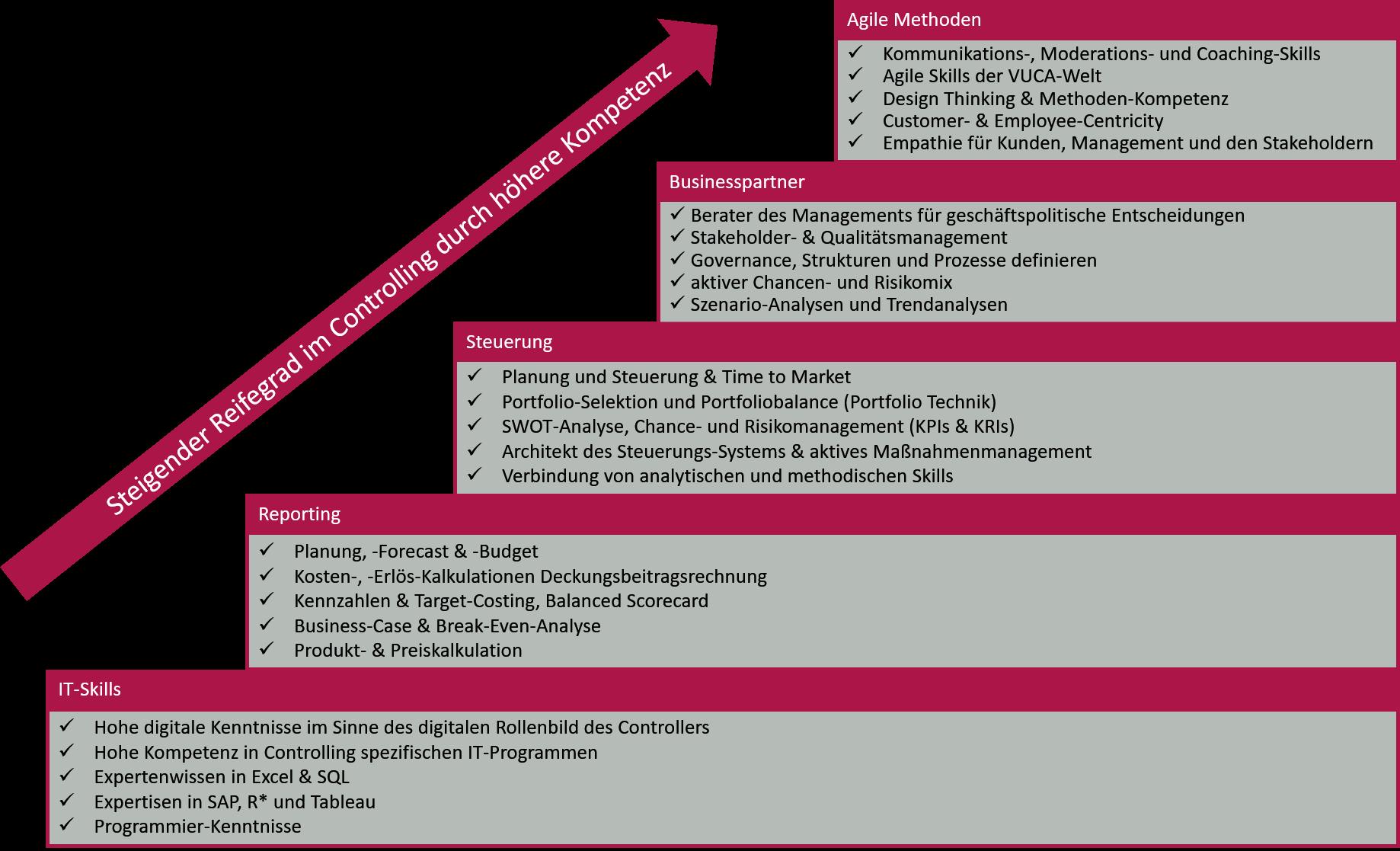 Modell Reifegrad im Controlling