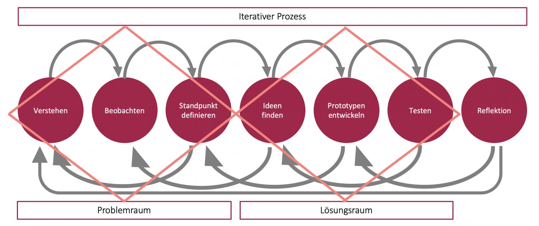 Design Thinking-Process